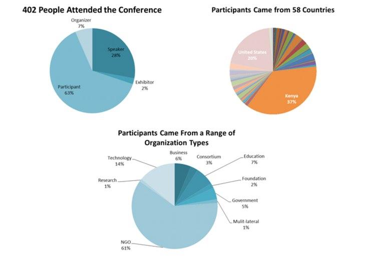 participants-ict4d-2014